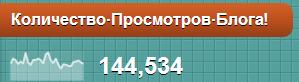 statistika_bloga_prostoj