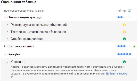 Ocenochnaja_ tablica_AdSense
