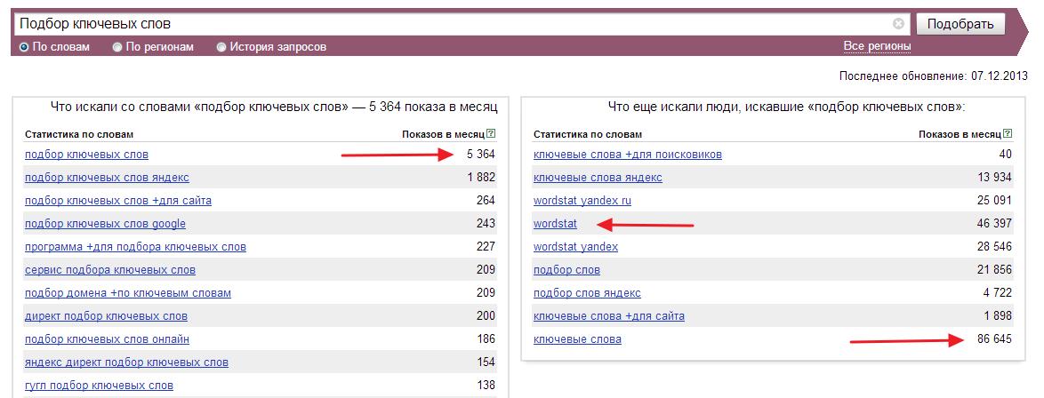 Wordstat-Yandex