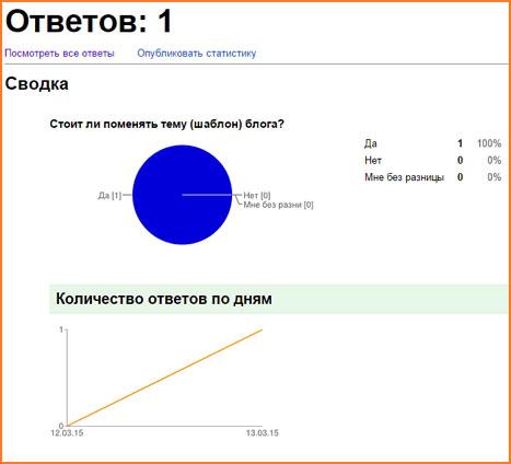 В виде диаграммы будут представлены результаты вопросов, на который пользователи выбирали один из вариантов