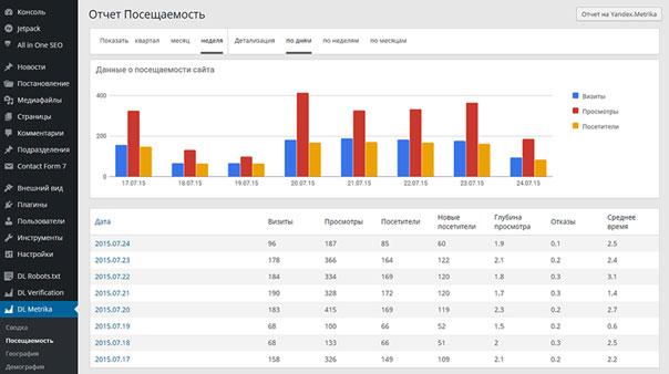 Просмотр статистики Яндекс.Метрики