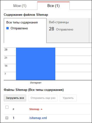 Sitemap для Blogger