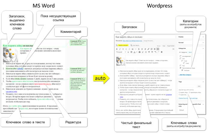 Импорт из docx в WordPress
