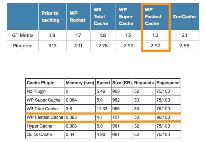 Данные WP Fastest Cache