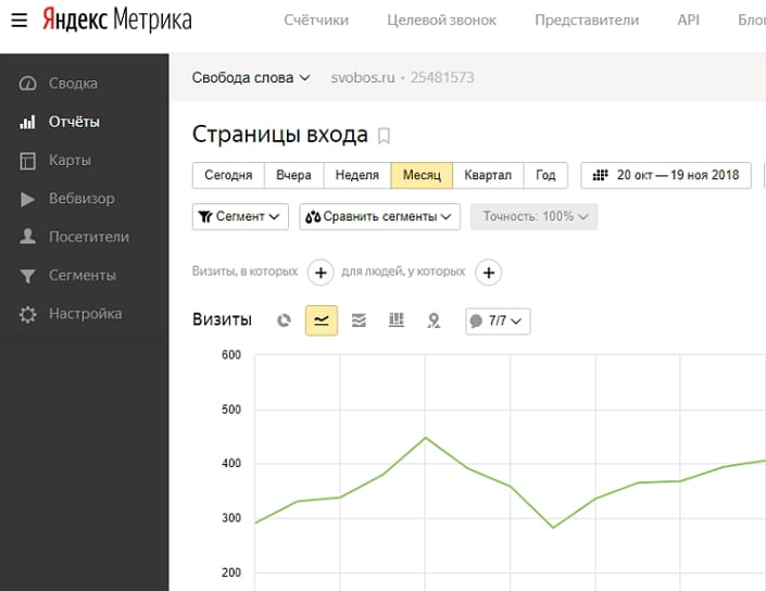 Яндекс.Метрика отчёт