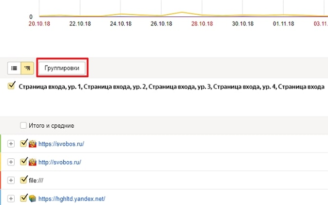 Группировки в Яндекс.Метрике