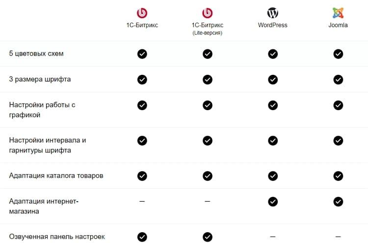 Плагин для слабовидящих WordPress. Версия сайта для слабовидящих 1