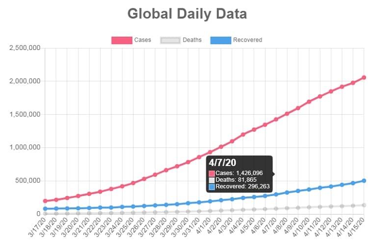Линейный график, показывающий глобальные ежедневные данные COVID-19