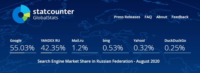 Рейтинг поисковых систем в Российской Федерации в 2020 году