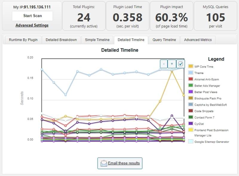 Сведите количество плагинов WordPress к минимуму